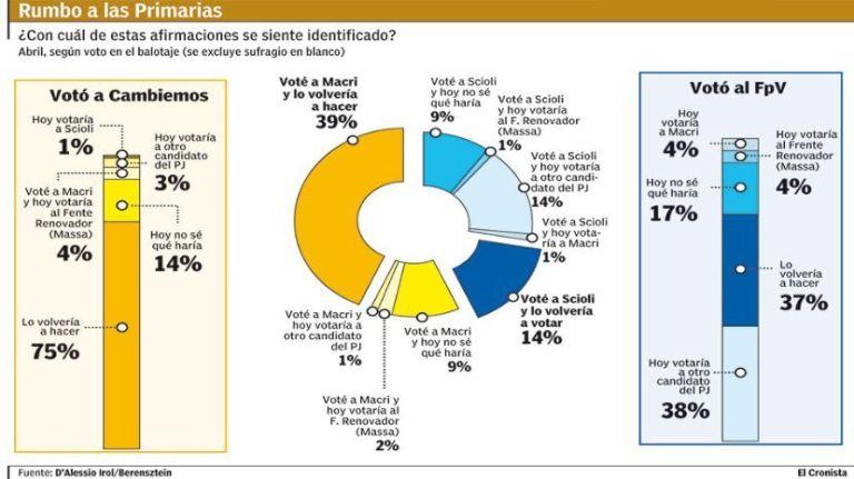 Macri retiene tres de cada cuatro votos y se divide la adhesión al PJ