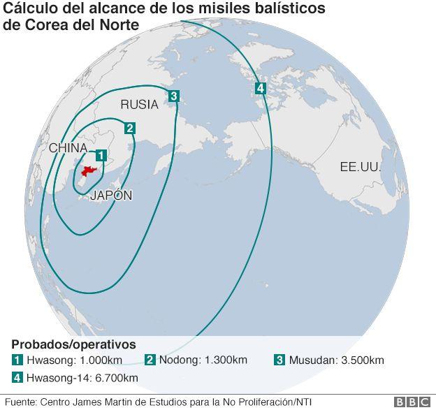 Rango de los misiles balísticos lanzados por Corea del Norte
