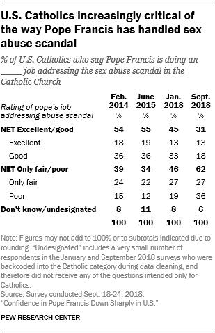 Los católicos de Estados Unidos son cada vez más críticos con la forma en que el Papa Francisco ha manejado el escándalo de abuso sexual
