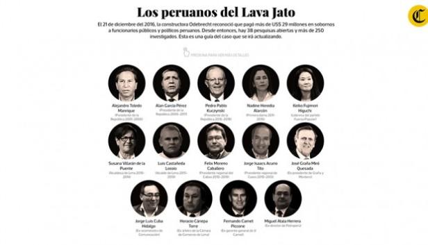 Resultado de imagen para los peruanos del lava jato