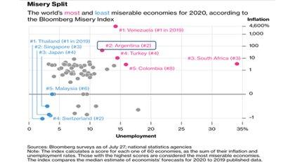 El índice de Bloomberg, categórico