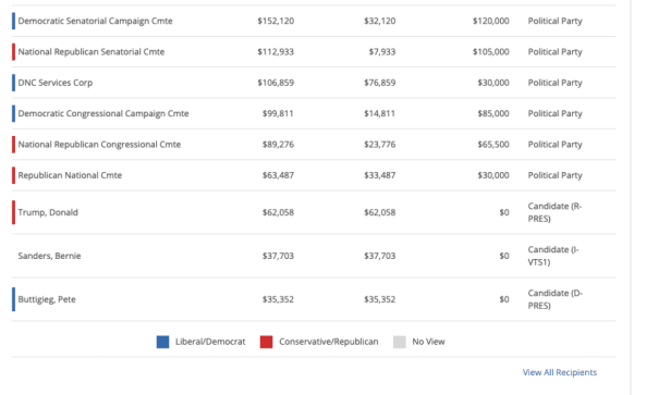 ¿Adivina qué compañía farmacéutica dio la mayor parte de su dinero a Biden?  Pista, acaban de hacer un gran anuncio sobre una vacuna COVID